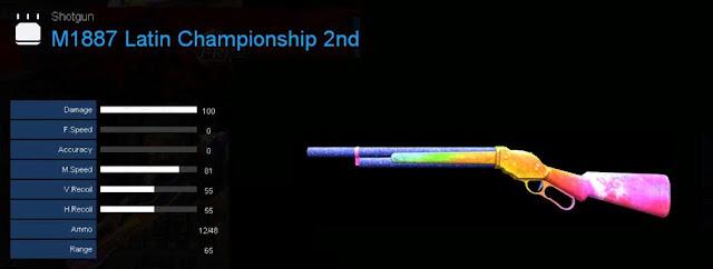 Detail Statistik M1887 Latin Championship 2nd