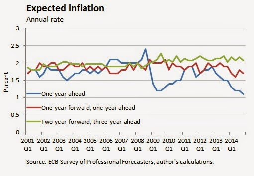 The (surprising?) resilience of inflation     - EconWeekly