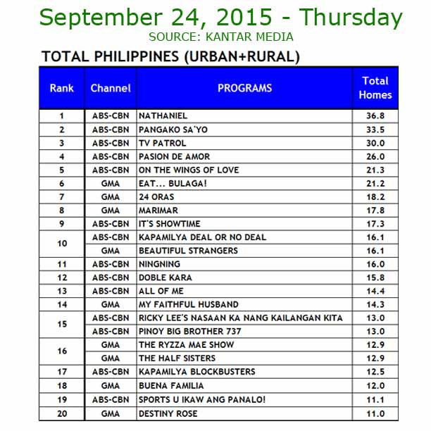 ABS-CBN vs GMA-7 TV Ratings September 24, 2015