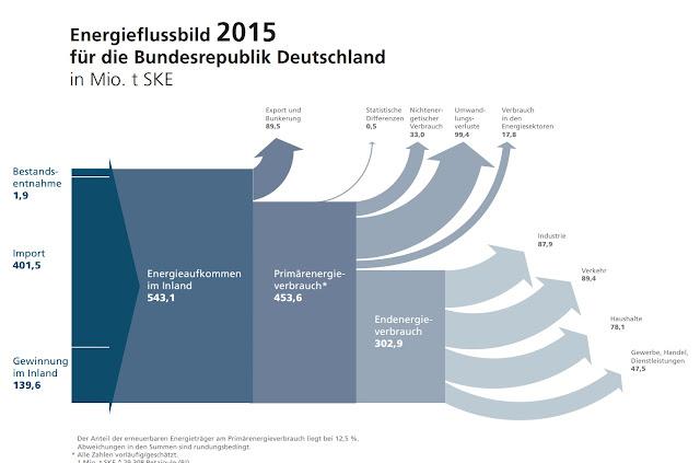 http://www.ag-energiebilanzen.de/