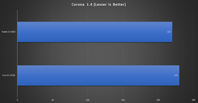 مقارنة Core i3-10100 مقابل AMD Ryzen 3 3300X: من الأفضل للألعاب؟