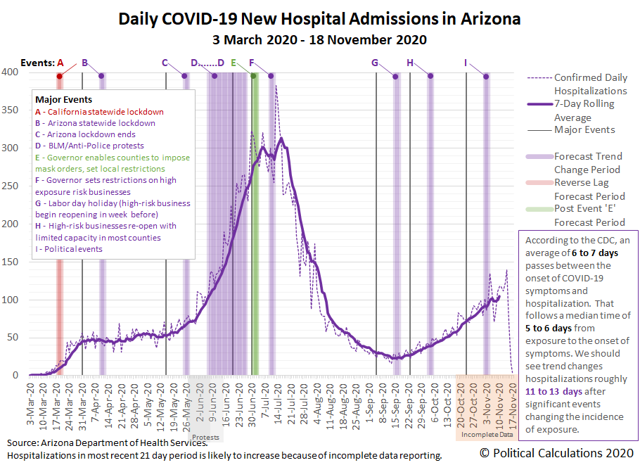 Daily COVID-19 New Hospital Admissions in Arizona, 3 March 2020 - 18 November 2020