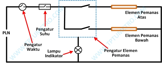 Bagian, komponen, diagram kelistrikan kontrol loop