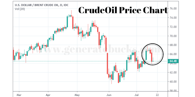 Crude Oil Investing – Daily forecast and Oil trading platforms trend