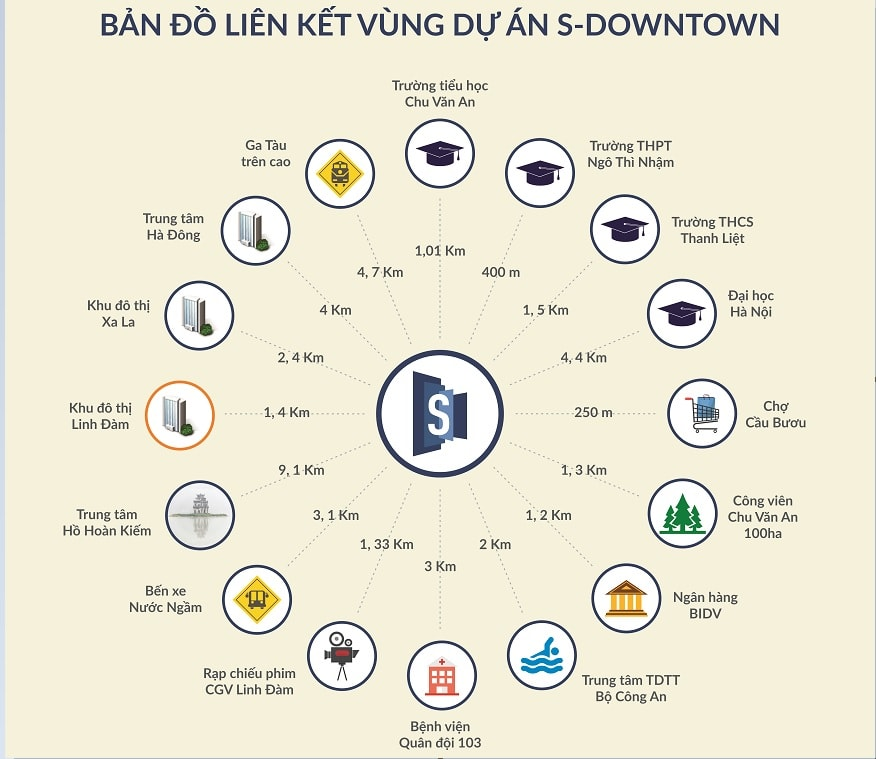 lien-ket-vung-sdowntown-thanh-tri