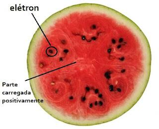 esquema modelo melancia
