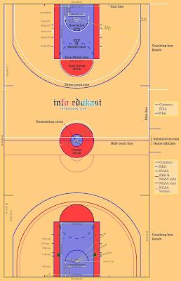 Contoh Gambar Lapangan Bola Basket Beserta Ukurannya Lengkap