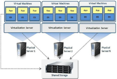 What is Server Virtualization and How Does It Works?
