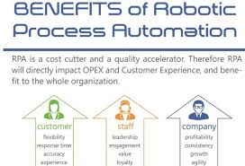 Robotic process automation using blue prism
