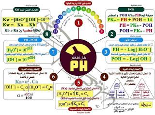 جميع أفكار الباب الثالث الاتزان الكيميائي PH  مع إجابة أسئلة بنك المعرفة كيمياء الثانوية العامة