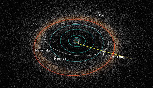 Hình mô phỏng đường đi của New Horizons đến Diêm Vương Tinh và 2014 MU69.