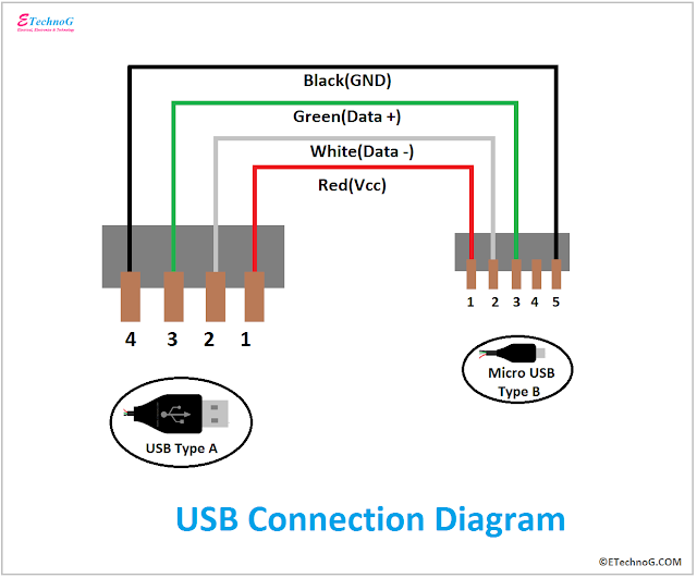 USB Connection Diagram, Connection of USB, Internal Diagram of USB Port, USB Diagram