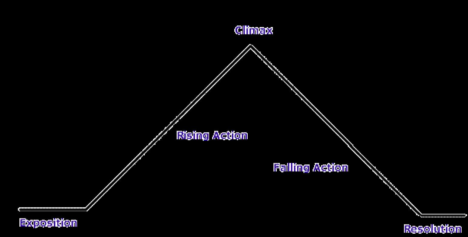 English 9a The Glass Castle Plot Diagram
