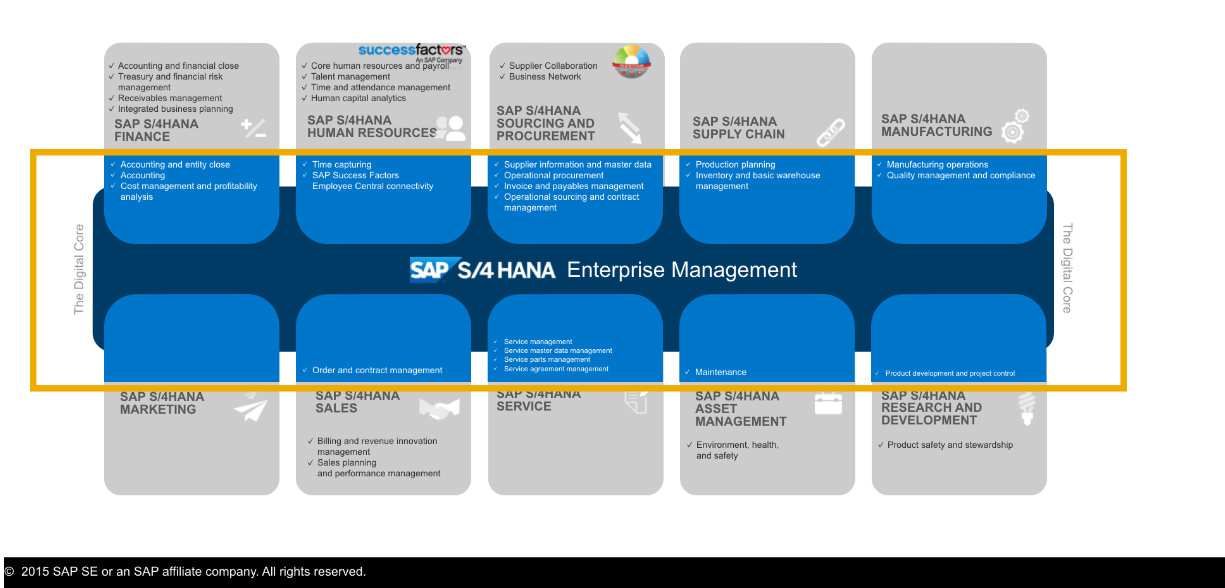 Importance Of S4 HANA Simple Logistics In Finance Industry | SAP