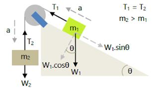 Hukum Newton gambar 13