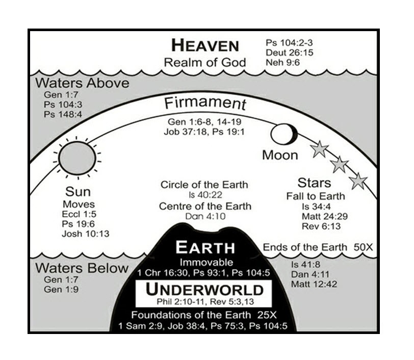 Ancient Hebrew Flat Earth Map.Philip Stallings The Biblical Flat Earth The Teaching From Scripture