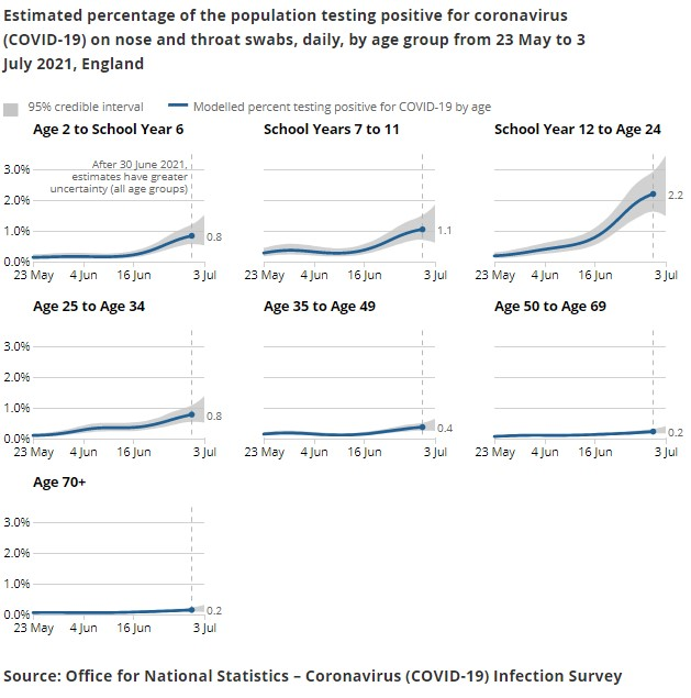 030721 ONS COVID Infection Survey infections by age group