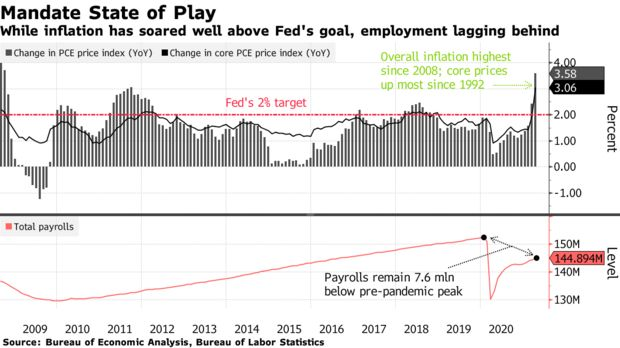 Empleo EEUU - Reserva Federal