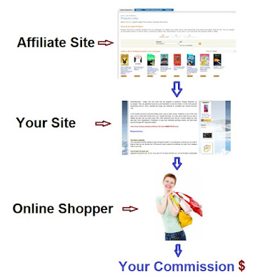 Affiliate, Blog, Website, Online Shopping, Commission, Dollar, Rupee