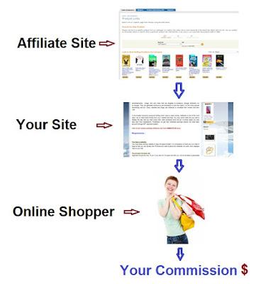 Affiliate, Blog, Website, Online Shopping, Commission, Dollar, Rupee