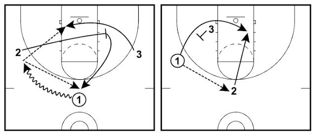讓取分變簡單的三對三籃球戰術 - 雙重背擋戰術 (Double Back)