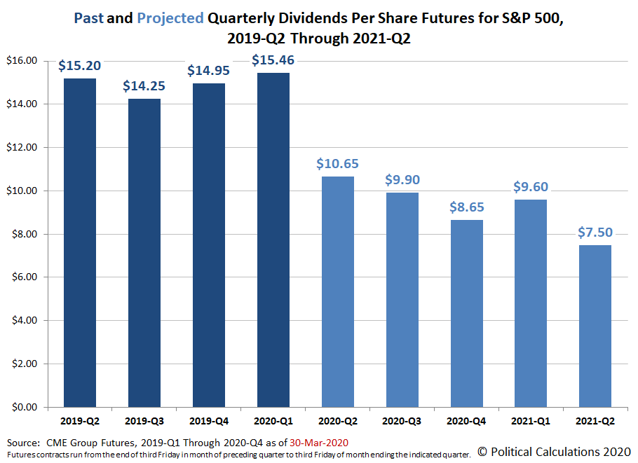 Past and Projected Quarterly Dividends Futures for the S&P 500, 2019-Q2 through 2021-Q2, Snapshot on 30 March 2020