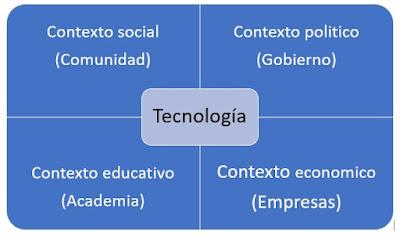 Contextos con los que interactúa la tecnología