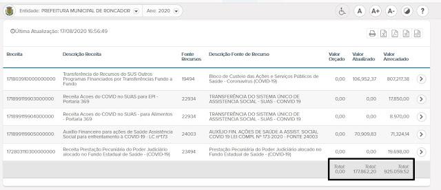 Roncador arrecada quase R$ 1 milhão para demandas da COVID-19