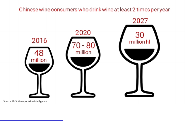 Wine Trends 2020.Market China Top 10 Wine Market Trends In China 2018