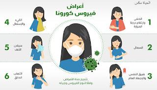 أعراض مرض الكورونا الجديدة
