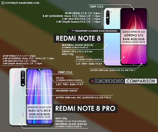 Beda Redmi Note 8 dan Redmi Note 8 Pro, Perbandingan Redmi Note 8 dan Redmi Note 8 Pro, Spesifikasi Redmi Note 8 dan Redmi Note 8 Pro, Perbedaan Spesifikasi Redmi Note 8 dan Redmi Note 8 Pro, Spec Redmi Note 8 dan Redmi Note 8 Pro, Perbedaan Harga Redmi Note 8 dan Redmi Note 8 Pro, Kelebihan Redmi Note 8 dan Redmi Note 8 Pro, Kekurangan Redmi Note 8 dan Redmi Note 8 Pro, Info Redmi Note 8 dan Redmi Note 8 Pro