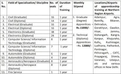 Graduate & Diploma Apprentices and ITI Apprenticeship