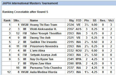 After Five Rounds Of The JAPFA Masters