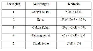 Tabel kriteria nilai Capital Adequacy Ratio (CAR)