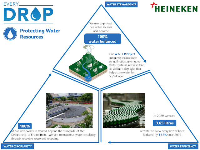 """HEINEKEN MALAYSIA REAFFIRMS COMMITMENT TO PROTECTING WATER SOURCE """"WITHOUT WATER, THERE WILL BE NO BEER"""""""