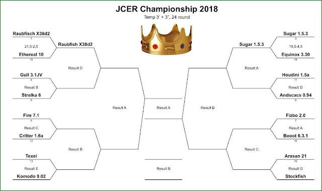 JCER (Jurek Chess Engines Rating) tournaments - Page 8 JCEC.2018.match02a