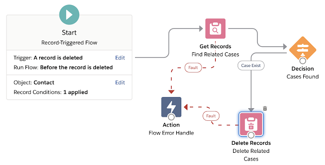 Before Delete Flow Salesforce