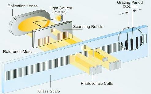 hình ảnh nguyên lý hoạt động của thước quang