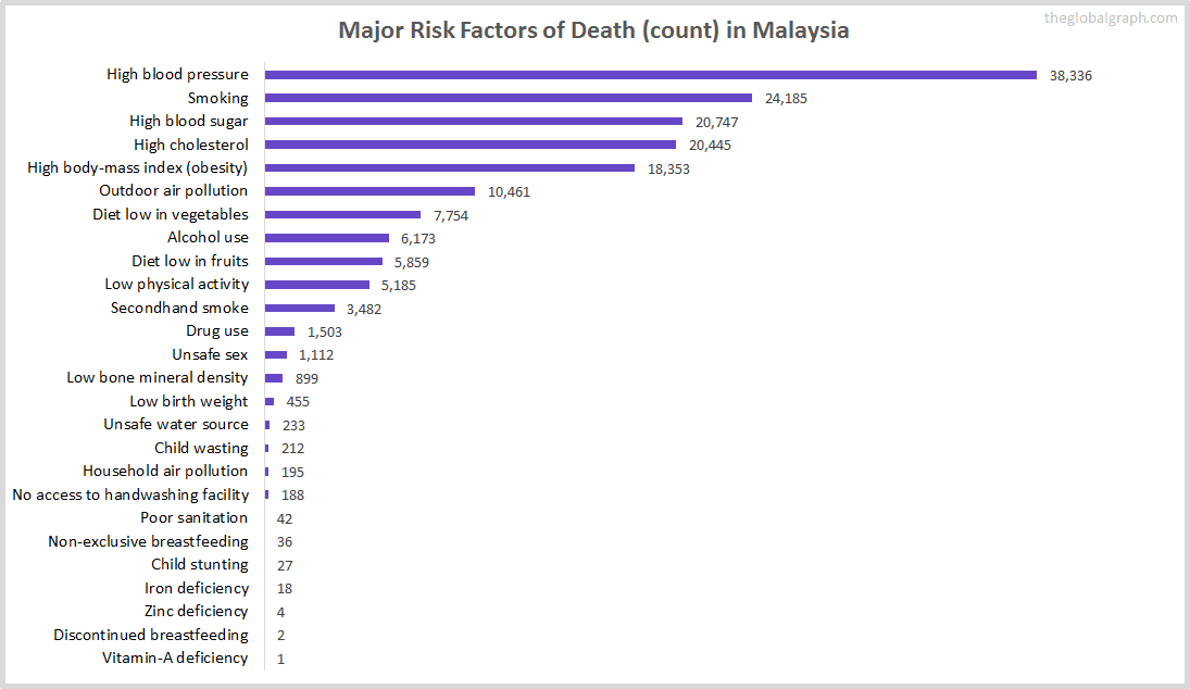 Major Cause of Deaths in Malaysia (and it's count)
