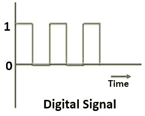Digital Signal in Hindi - [Hindi-Blog ]
