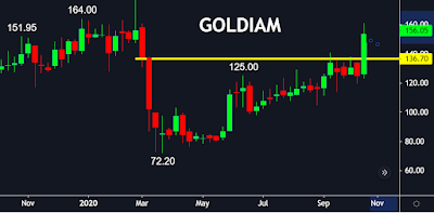 goldiam  share price , finvestonline.com