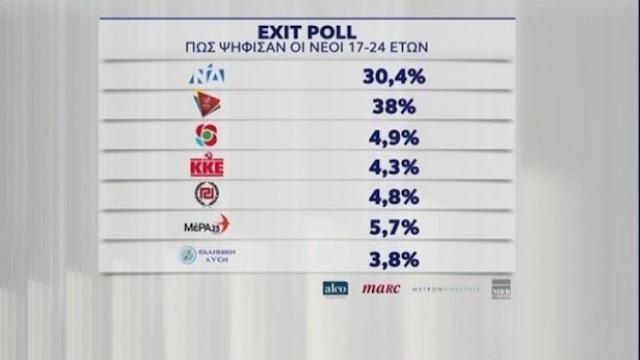 Εκλογές 2019: Πρωτιά ΣΥΡΙΖΑ στους νέους, κυριαρχία ΝΔ στους άνω των 55 (video)