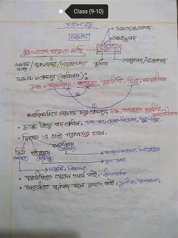 নবম-দশম শ্রেণির বাংলা ২য় পত্র সমাস নোট  ৯-১০ এর সমাস হ্যান্ডনোট