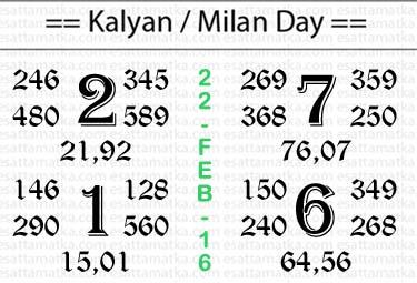 Kalyan Matka | Today Panditji Satta Matka Chart [22-Feb-2016]