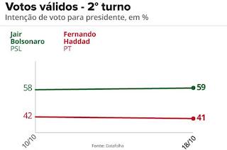 http://vnoticia.com.br/noticia/3201-datafolha-para-presidente-votos-validos-bolsonaro-59-haddad-41