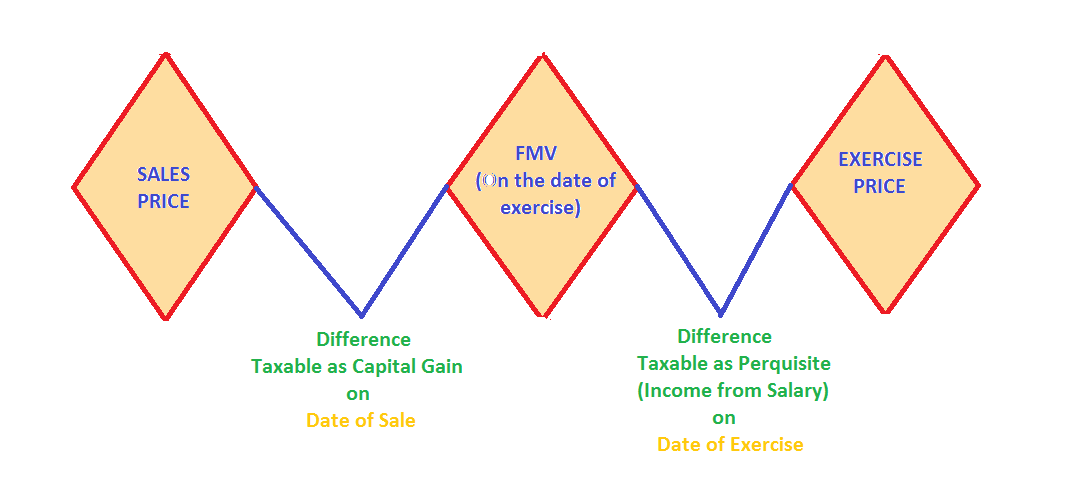 How Stock Options Are Taxed & Reported