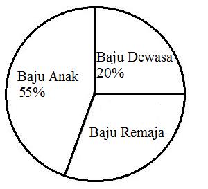 Contoh Soal Diagram Lingkaran