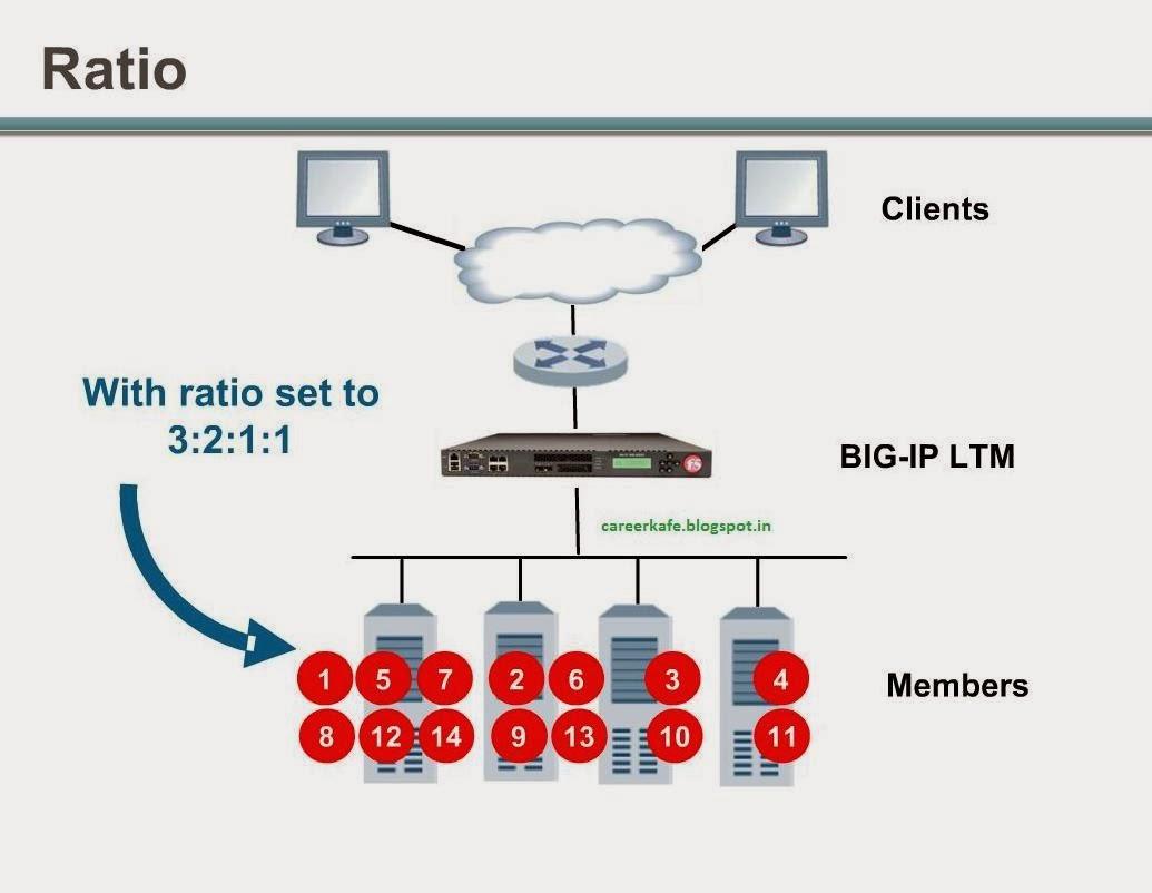 F5 LTM & APM - Running qkview from CLI | myf5need blogspot com