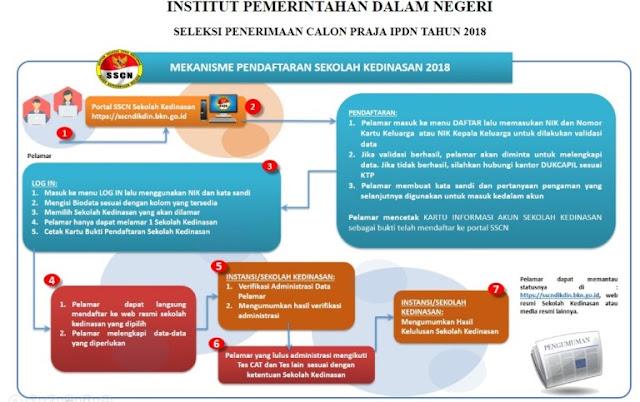 Jadwal dan Persyaratan Pendaftaran Calon Praja  Pelajar Indonesia JADWAL DAN PERSYARATAN CALON PRAJA IPDN 2018/2019