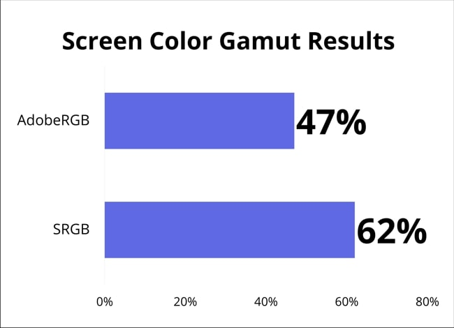 A chart shows the Screen color gamut results tested using Spyder 5 PRO for Dell G3 3500 laptop's display.